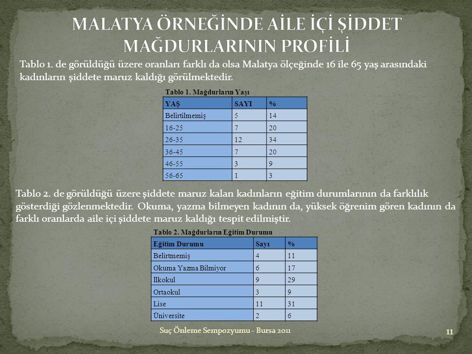 11 Suç Önleme Sempozyumu - Bursa 2011 Tablo 1. de görüldüğü üzere oranları farklı da olsa Malatya ölçeğinde 16 ile 65 yaş arasındaki kadınların şiddet