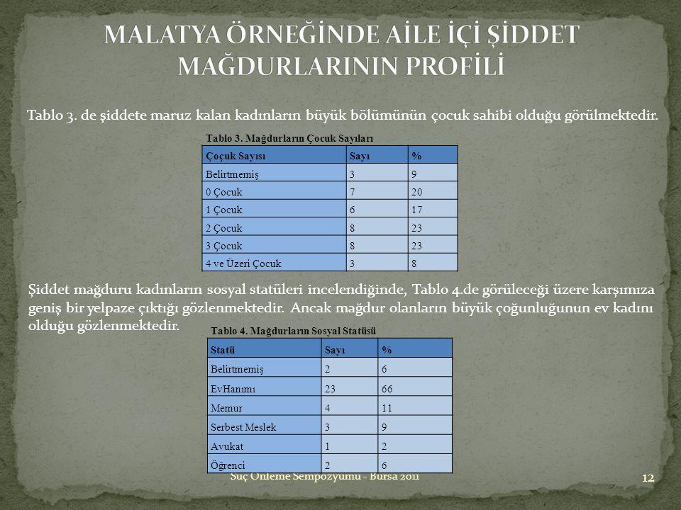 12 Suç Önleme Sempozyumu - Bursa 2011 Şiddet mağduru kadınların sosyal statüleri incelendiğinde, Tablo 4.de görüleceği üzere karşımıza geniş bir yelpa