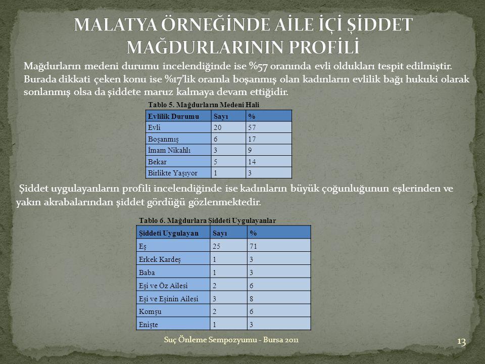13 Suç Önleme Sempozyumu - Bursa 2011 Mağdurların medeni durumu incelendiğinde ise %57 oranında evli oldukları tespit edilmiştir. Burada dikkati çeken