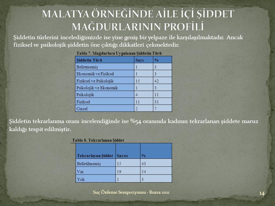 14 Suç Önleme Sempozyumu - Bursa 2011 Tablo 8. Tekrarlanan Şiddet Tekrarlayan ŞiddetSayısı% Belirtilmemiş1543 Var1954 Yok13 Tablo 7. Mağdurlara Uygula