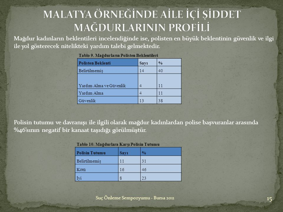 15 Suç Önleme Sempozyumu - Bursa 2011 Tablo 10. Mağdurlara Karşı Polisin Tutumu Polisin TutumuSayı% Belirtilmemiş1131 Kötü1646 İyi823 Tablo 9. Mağdurl