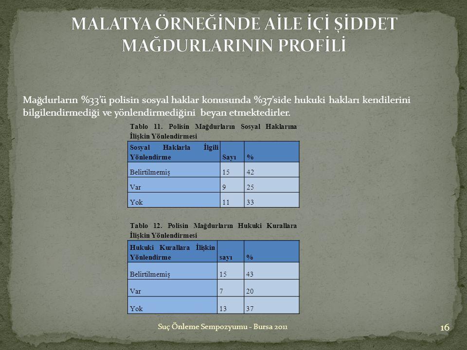 16 Suç Önleme Sempozyumu - Bursa 2011 Tablo 11. Polisin Mağdurların Sosyal Haklarına İlişkin Yönlendirmesi Sosyal Haklarla İlgili YönlendirmeSayı% Bel