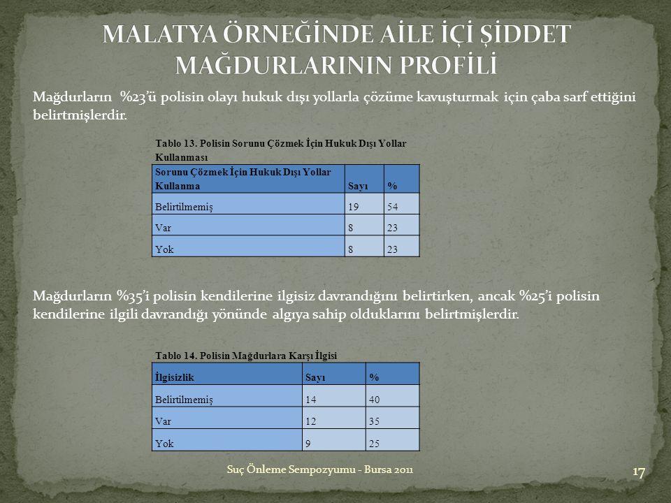 17 Suç Önleme Sempozyumu - Bursa 2011 Tablo 13. Polisin Sorunu Çözmek İçin Hukuk Dışı Yollar Kullanması Sorunu Çözmek İçin Hukuk Dışı Yollar KullanmaS