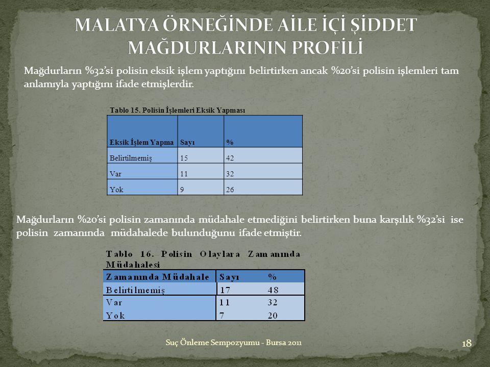 18 Suç Önleme Sempozyumu - Bursa 2011 Tablo 15. Polisin İşlemleri Eksik Yapması Eksik İşlem YapmaSayı% Belirtilmemiş1542 Var1132 Yok926 Mağdurların %3