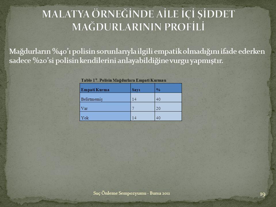 19 Suç Önleme Sempozyumu - Bursa 2011 Tablo 17. Polisin Mağdurlara Empati Kurması Empati KurmaSayı% Belirtmemiş1440 Var720 Yok1440 Mağdurların %40'ı p