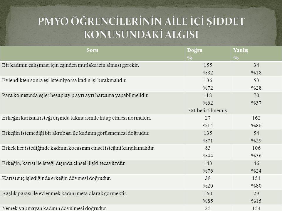 21 Suç Önleme Sempozyumu - Bursa 2011 21 Soru Doğru % Yanlış % Bir kadının çalışması için eşinden mutlaka izin alması gerekir. 155 %82 34 %18 Evlendik