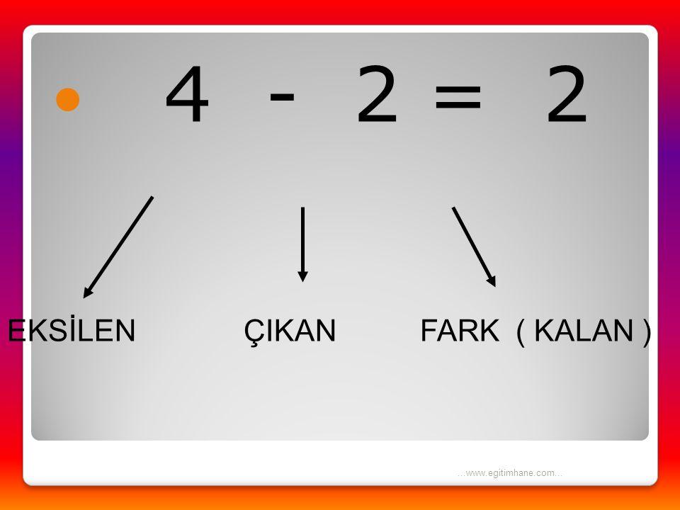 İNCELEYELİM  4 ELMA VARDI  2 ELMAYI VERDİK  GERİYE 2 ELMA KALDI.  4 - 2 = 2...www.egitimhane.com...