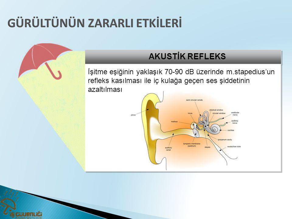 AKUSTİK REFLEKS İşitme eşiğinin yaklaşık 70-90 dB üzerinde m.stapedius'un refleks kasılması ile iç kulağa geçen ses şiddetinin azaltılması