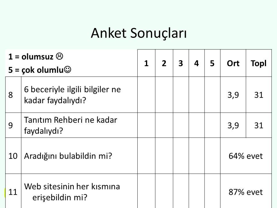 www.q4s.eu Anket Sonuçları 1 = olumsuz  5 = çok olumlu  12345OrtTopl 8 6 beceriyle ilgili bilgiler ne kadar faydalıydı? 3,931 9 Tanıtım Rehberi ne k