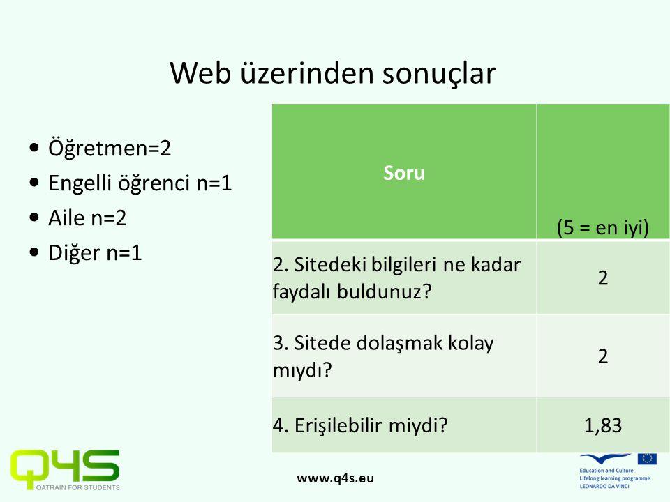 www.q4s.eu  Öğretmen=2  Engelli öğrenci n=1  Aile n=2  Diğer n=1 Web üzerinden sonuçlar Soru (5 = en iyi) 2. Sitedeki bilgileri ne kadar faydalı b
