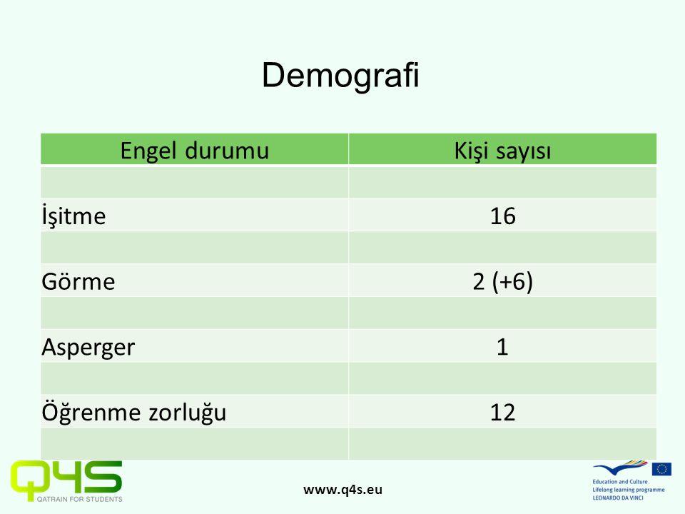 www.q4s.eu Engel durumuKişi sayısı İşitme16 Görme2 (+6) Asperger1 Öğrenme zorluğu12 Demografi
