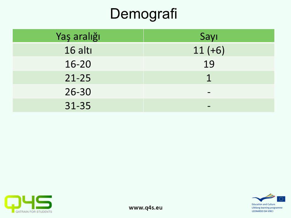www.q4s.eu Yaş aralığıSayı 16 altı11 (+6) 16-2019 21-251 26-30- 31-35- Demografi