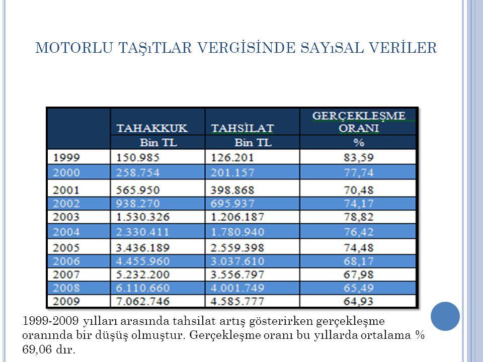 M OTORLU TAŞıTLAR VERGİSİNDE SAYıSAL VERİLER 1999-2009 yılları arasında tahsilat artış gösterirken gerçekleşme oranında bir düşüş olmuştur.