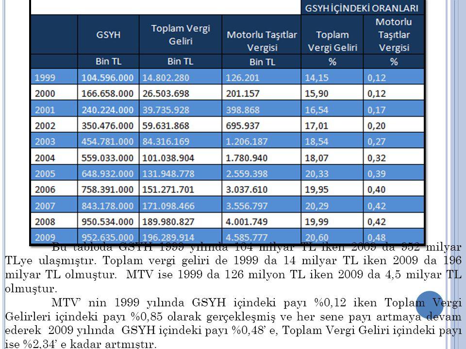 Bu tabloda GSYH 1999 yılında 104 milyar TL iken 2009 da 952 milyar TLye ulaşmıştır.