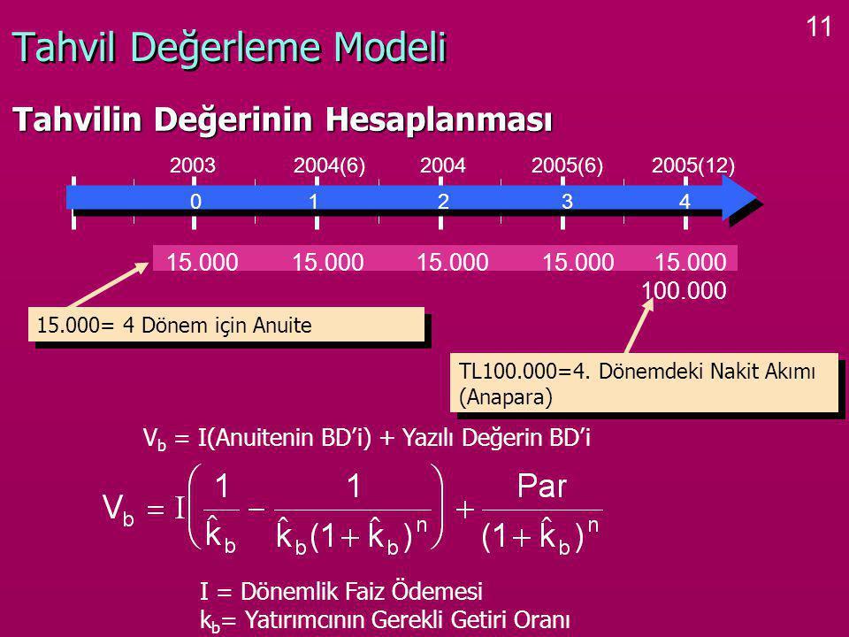 11 Tahvil Değerleme Modeli Tahvilin Değerinin Hesaplanması 0 1 2 3 4 2003 2004(6) 2004 2005(6) 2005(12) 15.000 100.000 15.000= 4 Dönem için Anuite TL100.000=4.