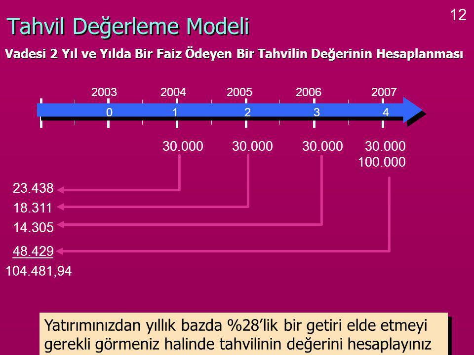 12 Tahvil Değerleme Modeli 0 1 2 3 4 2003 2004 2005 2006 2007 30.000 100.000 23.438 18.311 14.305 48.429 104.481,94 Yatırımınızdan yıllık bazda %28'lik bir getiri elde etmeyi gerekli görmeniz halinde tahvilinin değerini hesaplayınız Vadesi 2 Yıl ve Yılda Bir Faiz Ödeyen Bir Tahvilin Değerinin Hesaplanması
