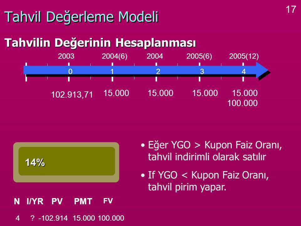 17 Tahvil Değerleme Modeli Tahvilin Değerinin Hesaplanması 0 1 2 3 4 2003 2004(6) 2004 2005(6) 2005(12) 15.000 100.000 14% NI/YRPVPMT FV 4 .