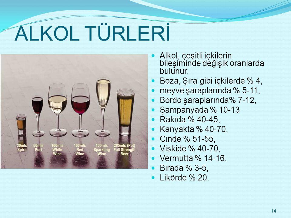 ALKOL TÜRLERİ  Alkol, çeşitli içkilerin bileşiminde değişik oranlarda bulunur.  Boza, Şıra gibi içkilerde % 4,  meyve şaraplarında % 5-11,  Bordo