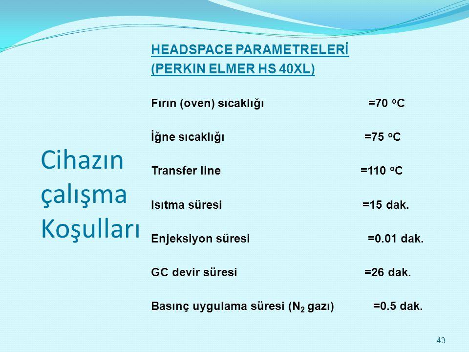Cihazın çalışma Koşulları HEADSPACE PARAMETRELERİ (PERKIN ELMER HS 40XL) Fırın (oven) sıcaklığı =70 o C İğne sıcaklığı =75 o C Transfer line =110 o C