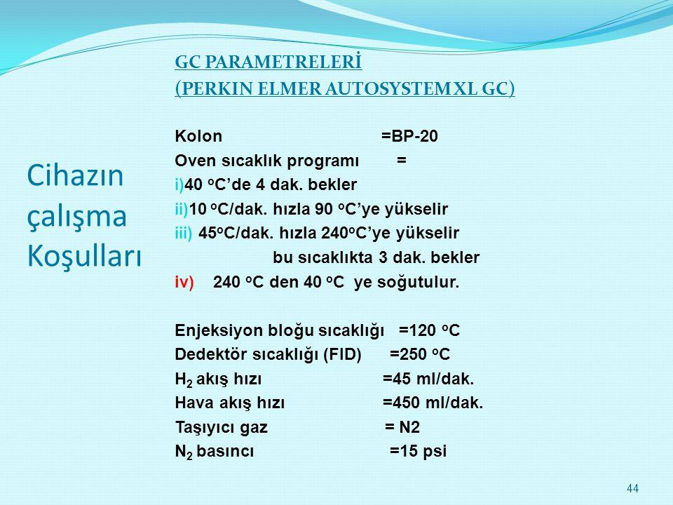 Cihazın çalışma Koşulları GC PARAMETRELERİ (PERKIN ELMER AUTOSYSTEM XL GC) Kolon =BP-20 Oven sıcaklık programı = i) 40 o C'de 4 dak. bekler ii) 10 o C