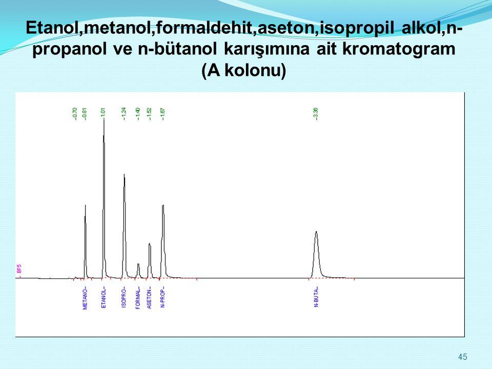Etanol,metanol,formaldehit,aseton,isopropil alkol,n- propanol ve n-bütanol karışımına ait kromatogram (A kolonu) 45