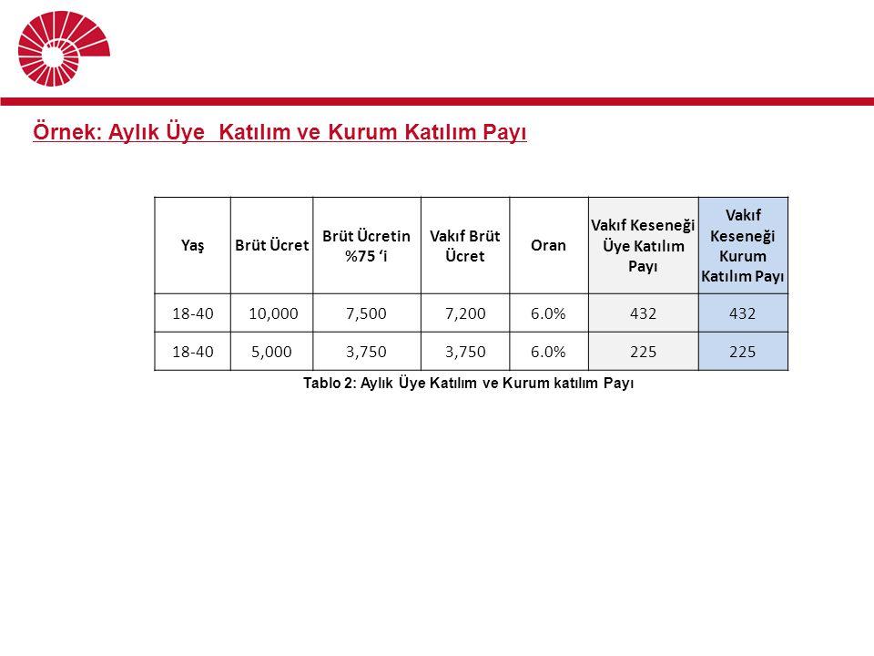 YaşBrüt Ücret Brüt Ücretin %75 'i Vakıf Brüt Ücret Oran Vakıf Keseneği Üye Katılım Payı Vakıf Keseneği Kurum Katılım Payı 18-40 10,0007,5007,2006.0%43