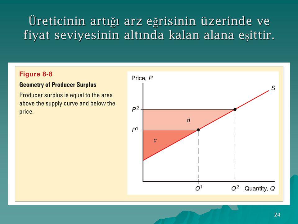 24 Üreticinin artı ğ ı arz e ğ risinin üzerinde ve fiyat seviyesinin altında kalan alana e ş ittir.