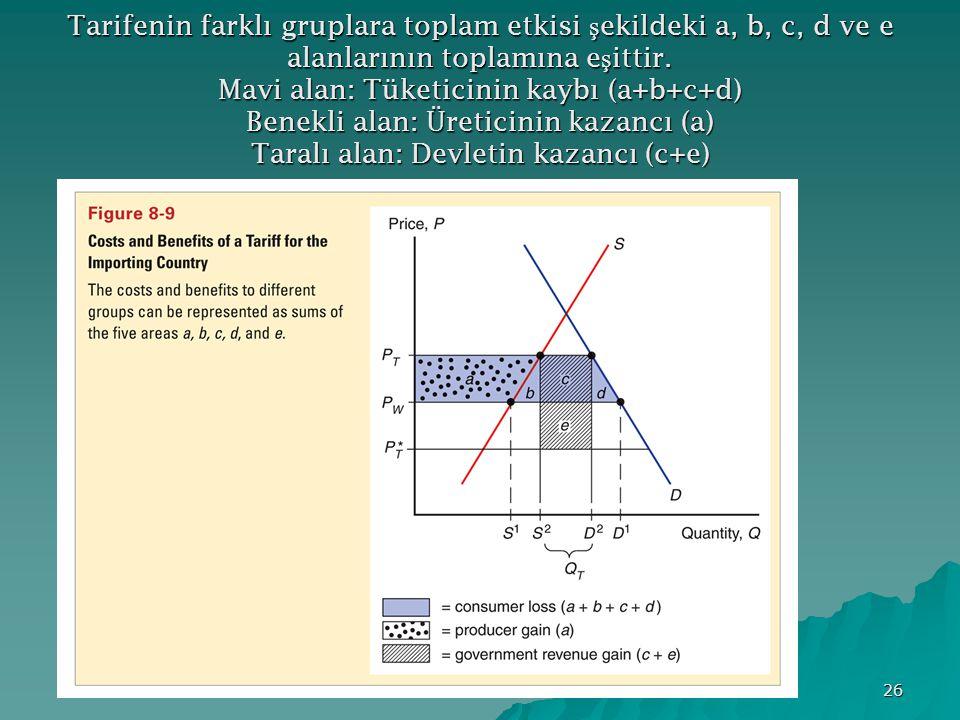 26 Tarifenin farklı gruplara toplam etkisi ş ekildeki a, b, c, d ve e alanlarının toplamına e ş ittir. Mavi alan: Tüketicinin kaybı (a+b+c+d) Benekli