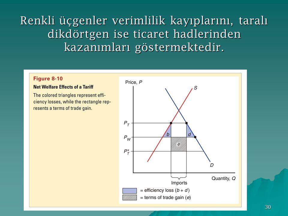 30 Renkli üçgenler verimlilik kayıplarını, taralı dikdörtgen ise ticaret hadlerinden kazanımları göstermektedir.