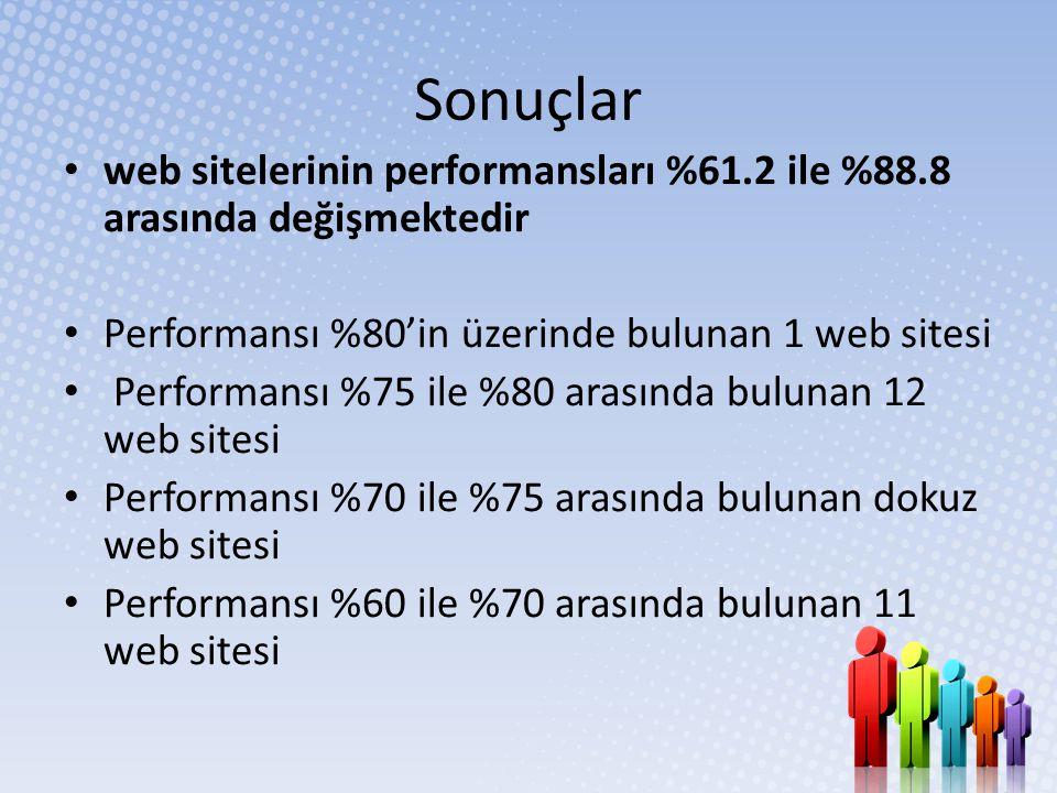Sonuçlar • web sitelerinin performansları %61.2 ile %88.8 arasında değişmektedir • Performansı %80'in üzerinde bulunan 1 web sitesi • Performansı %75