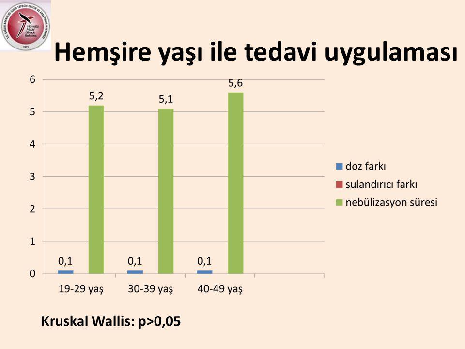 Hemşire yaşı ile tedavi uygulaması Kruskal Wallis: p>0,05