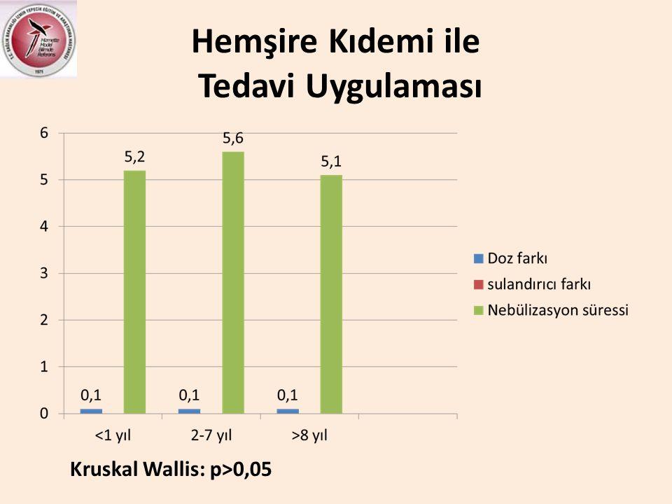 Hemşire Kıdemi ile Tedavi Uygulaması Kruskal Wallis: p>0,05