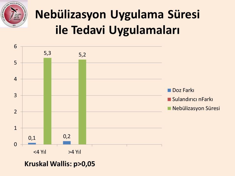 Nebülizasyon Uygulama Süresi ile Tedavi Uygulamaları Kruskal Wallis: p>0,05