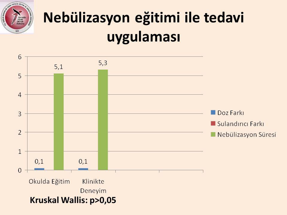 Nebülizasyon eğitimi ile tedavi uygulaması Kruskal Wallis: p>0,05