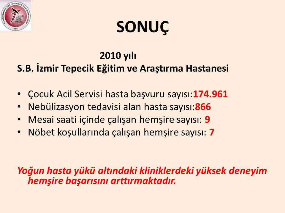SONUÇ 2010 yılı S.B. İzmir Tepecik Eğitim ve Araştırma Hastanesi • Çocuk Acil Servisi hasta başvuru sayısı:174.961 • Nebülizasyon tedavisi alan hasta