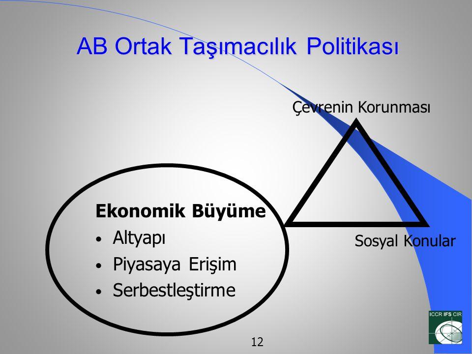 AB Ortak Taşımacılık Politikası Ekonomik Büyüme • Altyapı • Piyasaya Erişim • Serbestleştirme Çevrenin Korunması Sosyal Konular 12
