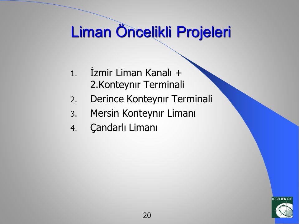 Liman Öncelikli Projeleri 1. İzmir Liman Kanalı + 2.Konteynır Terminali 2. Derince Konteynır Terminali 3. Mersin Konteynır Limanı 4. Çandarlı Limanı 2