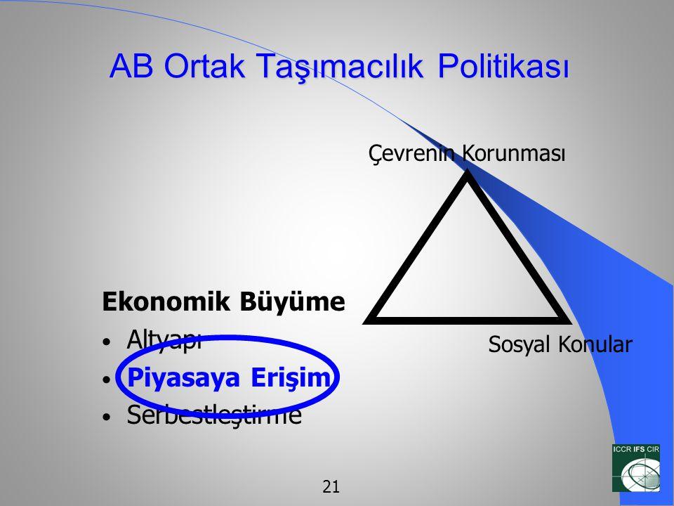 AB Ortak Taşımacılık Politikası Ekonomik Büyüme • Altyapı • Piyasaya Erişim • Serbestleştirme Çevrenin Korunması Sosyal Konular 21