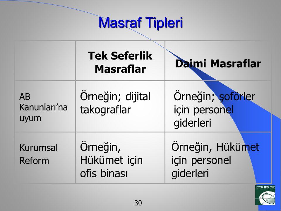 Masraf Tipleri Örneğin; dijital takograflar Tek Seferlik Masraflar Daimi Masraflar AB Kanunları'na uyum Kurumsal Reform Örneğin, Hükümet için ofis bin
