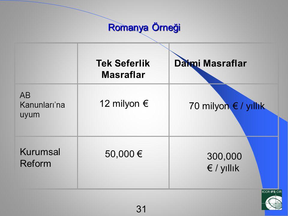 Romanya Örneği 12 milyon € Tek Seferlik Masraflar Daimi Masraflar AB Kanunları'na uyum Kurumsal Reform 50,000 € 70 milyon € / yıllık 300,000 € / yıllı