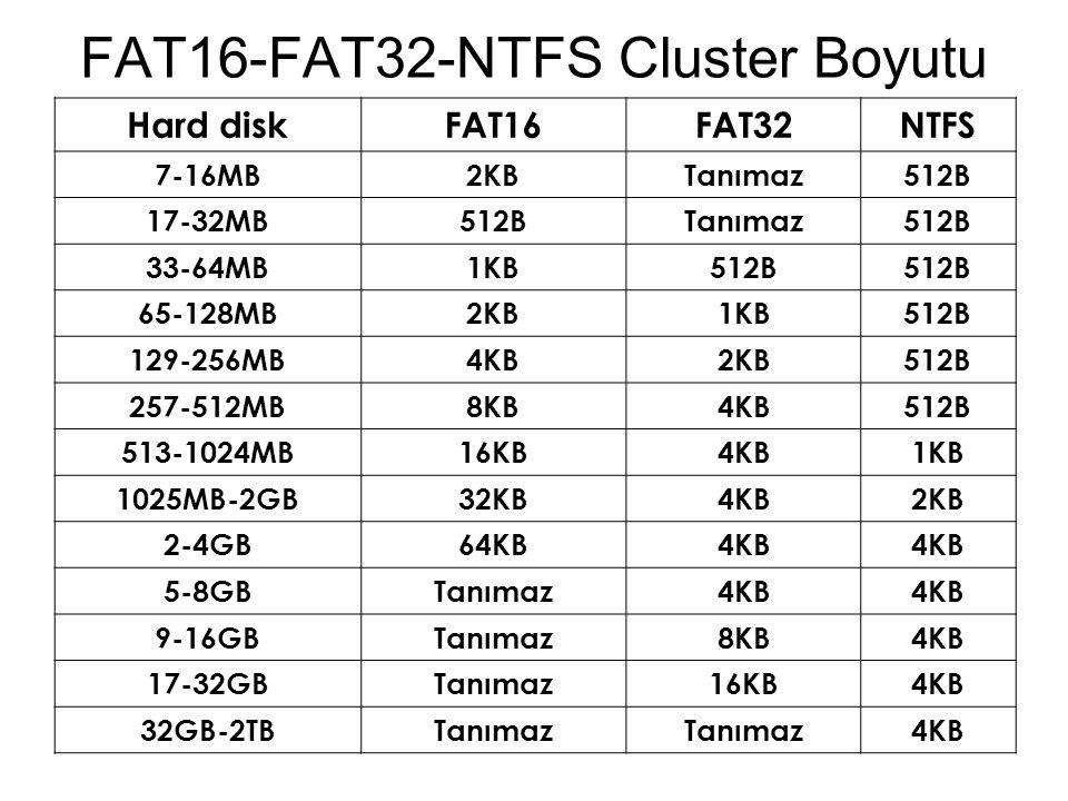 FAT16-FAT32-NTFS Cluster Boyutu Hard diskFAT16FAT32NTFS 7-16MB2KBTanımaz512B 17-32MB512BTanımaz512B 33-64MB1KB512B 65-128MB2KB1KB512B 129-256MB4KB2KB5