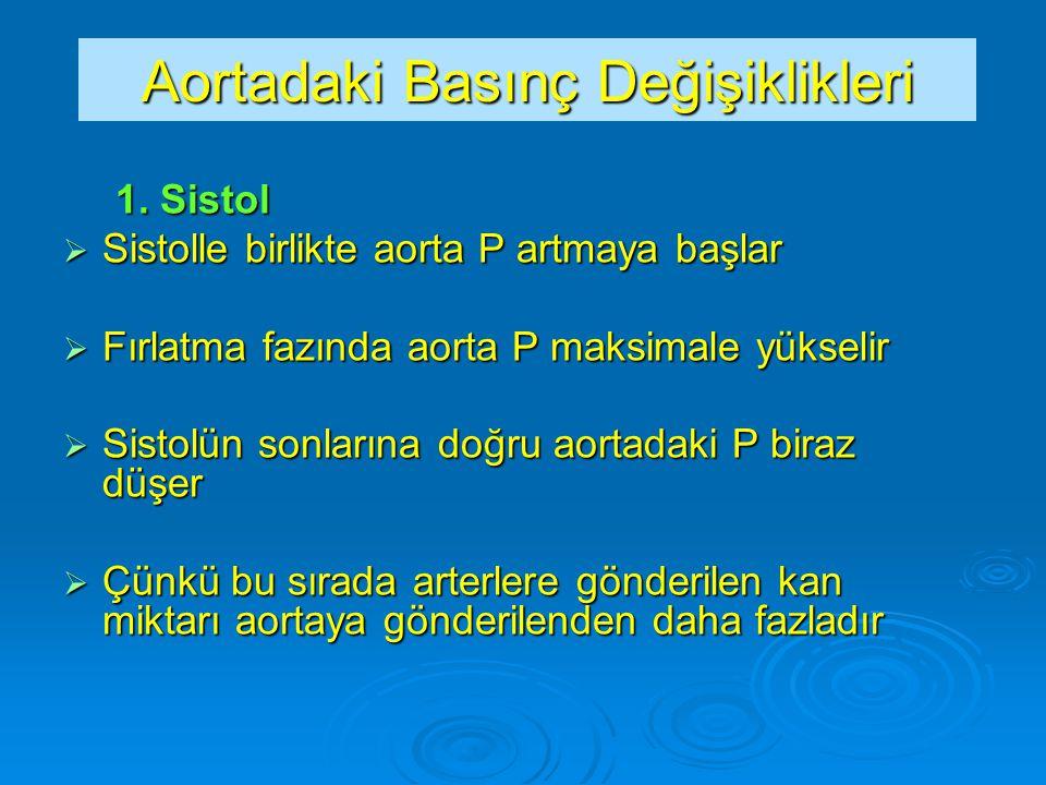 Aortadaki Basınç Değişiklikleri 1. Sistol  Sistolle birlikte aorta P artmaya başlar  Fırlatma fazında aorta P maksimale yükselir  Sistolün sonların