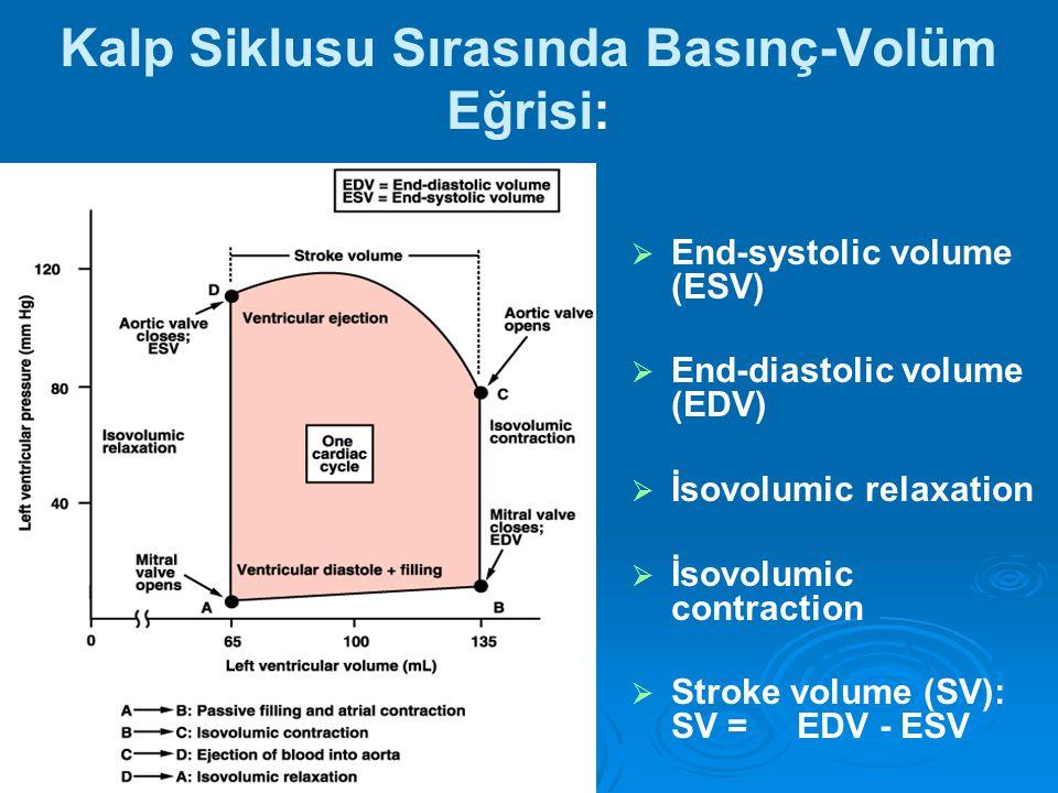 Kalp Siklusu Sırasında Basınç-Volüm Eğrisi:   End-systolic volume (ESV)   End-diastolic volume (EDV)   İsovolumic relaxation   İsovolumic cont