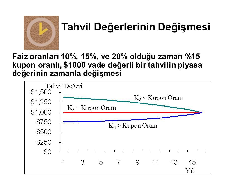 Faiz oranları 10%, 15%, ve 20% olduğu zaman %15 kupon oranlı, $1000 vade değerli bir tahvilin piyasa değerinin zamanla değişmesi K d = Kupon Oranı K d < Kupon Oranı K d > Kupon Oranı Yıl Tahvil Değeri Tahvil Değerlerinin Değişmesi