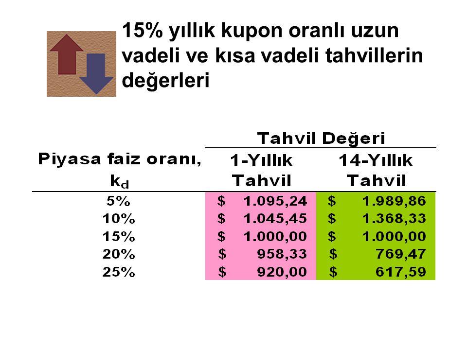 15% yıllık kupon oranlı uzun vadeli ve kısa vadeli tahvillerin değerleri