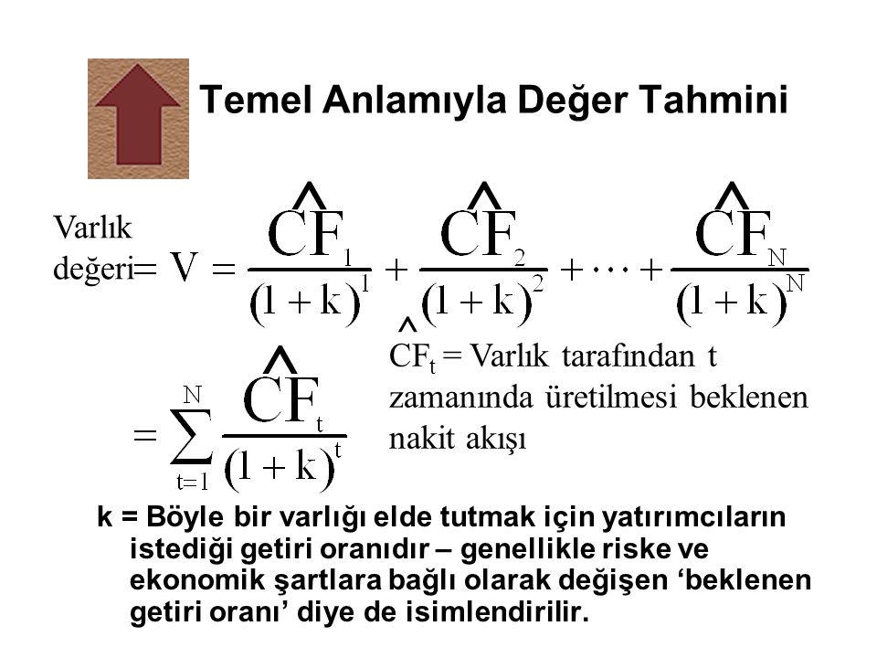 Faiz Oranları ve Tahvil èFaiz oranı fiyat riski èFaiz oranı fiyat riski – Değişen faiz oranları yüzünden tahvil fiyatlarının dalgalanmasından doğan risk.