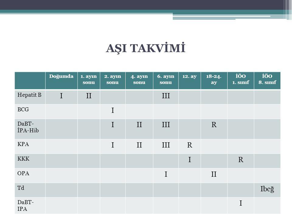 AŞI TAKVİMİ Doğumda1. ayın sonu 2. ayın sonu 4. ayın sonu 6. ayın sonu 12. ay18-24. ay İÖO 1. sınıf İÖO 8. sınıf Hepatit B IIIIII BCG I DaBT- İPA-Hib