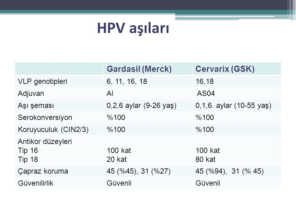 HPV aşıları Gardasil (Merck)Cervarix (GSK) VLP genotipleri6, 11, 16, 1816,18 AdjuvanAl AS04 Aşı şeması0,2,6 aylar (9-26 yaş)0,1,6. aylar (10-55 yaş) S