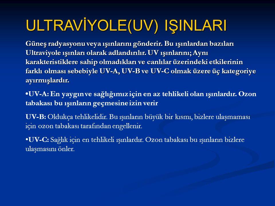 ULTRAVİYOLE(UV) IŞINLARI Güneş radyasyonu veya ışınlarını gönderir.