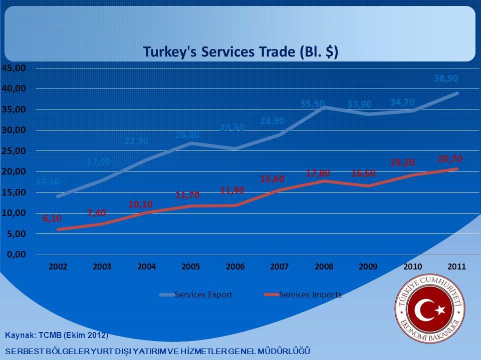 SERBEST BÖLGELER YURT DIŞI YATIRIM VE HİZMETLER GENEL MÜDÜRLÜĞÜ Kaynak: TCMB (Ekim 2012)